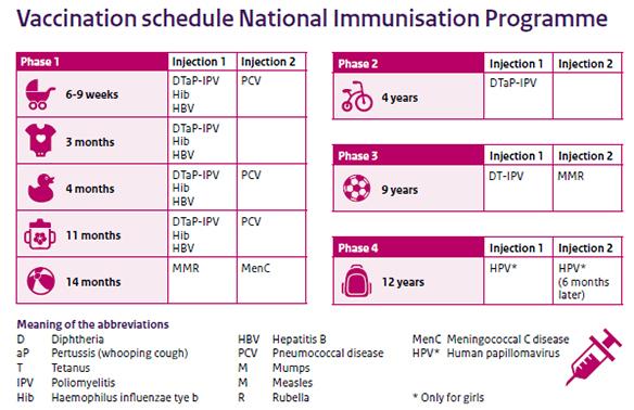 http://www.rivm.nl/en/Topics/N/National_Immunisation_Programme